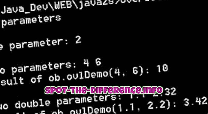 Διαφορά μεταξύ υπερφόρτωσης και υπέρβασης στην Java