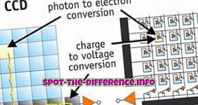 tautas salīdzinājumi: Starp CCD un CMOS sensoru atšķirība