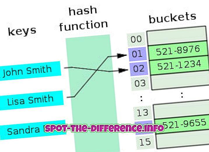 Forskel mellem HashMap og HashTable