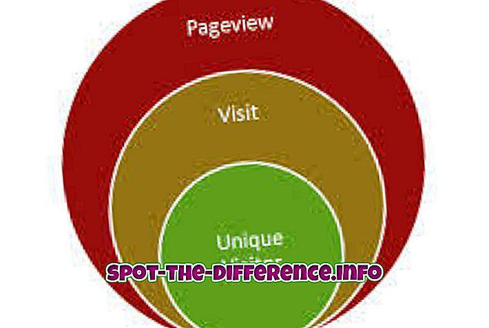 Verschil tussen paginaweergaven en vertoningen