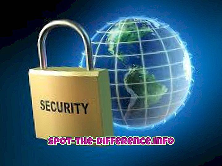 Forskel mellem databeskyttelse og datasikkerhed