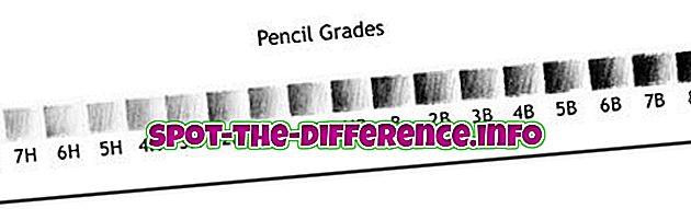populární srovnání: Rozdíl mezi typy tužek