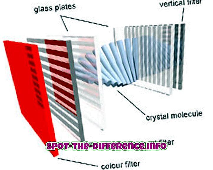 Razlika između LCD i DLP