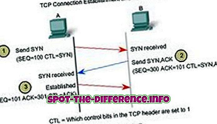 populære sammenligninger: Forskjellen mellom TCP og UDP