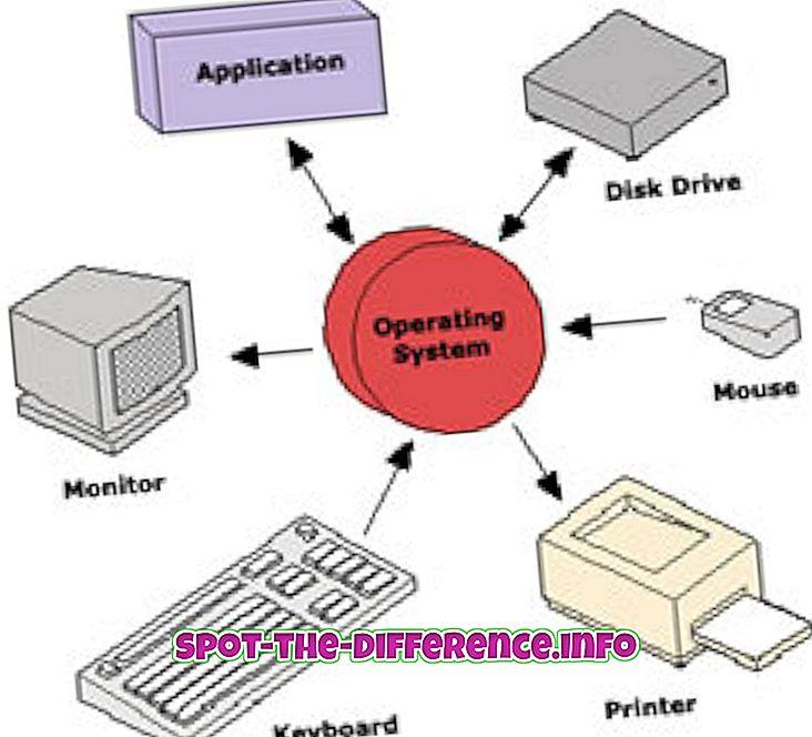 beliebte Vergleiche: Unterschied zwischen Systemsoftware und Anwendungssoftware