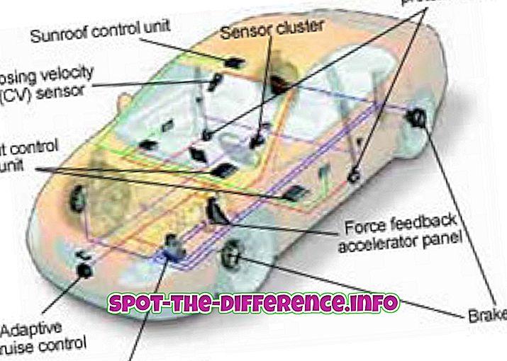 Unterschied zwischen aktiven und passiven Sicherheitsfunktionen eines Fahrzeugs