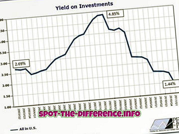 Différence entre le rendement et le taux d'intérêt