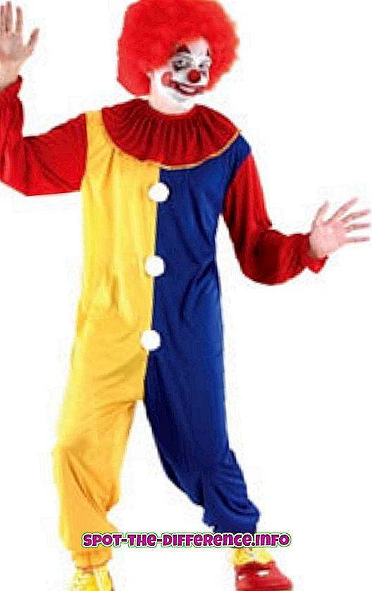 การเปรียบเทียบความนิยม: ความแตกต่างระหว่าง Joker กับ Clown