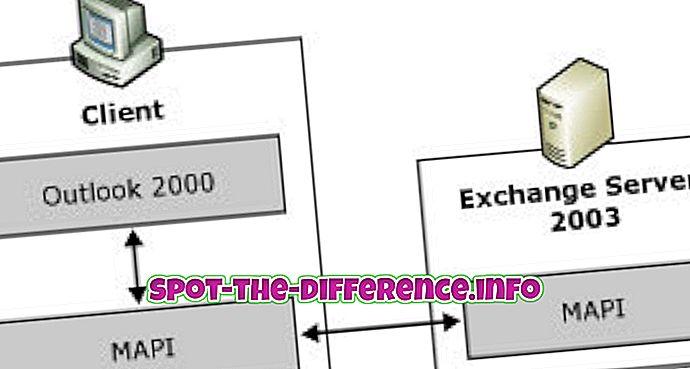 Forskel mellem MAPI, POP3 og IMAP4