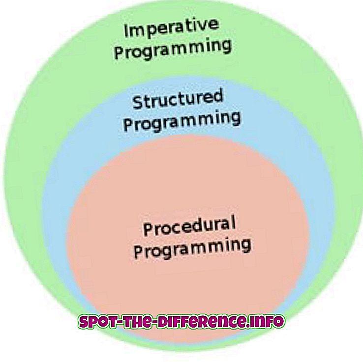 절차 적, 구조적 및 객체 지향 프로그래밍 언어의 차이점