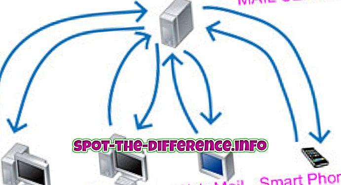 Rozdíl mezi protokolem IMAP a protokolem MAPI