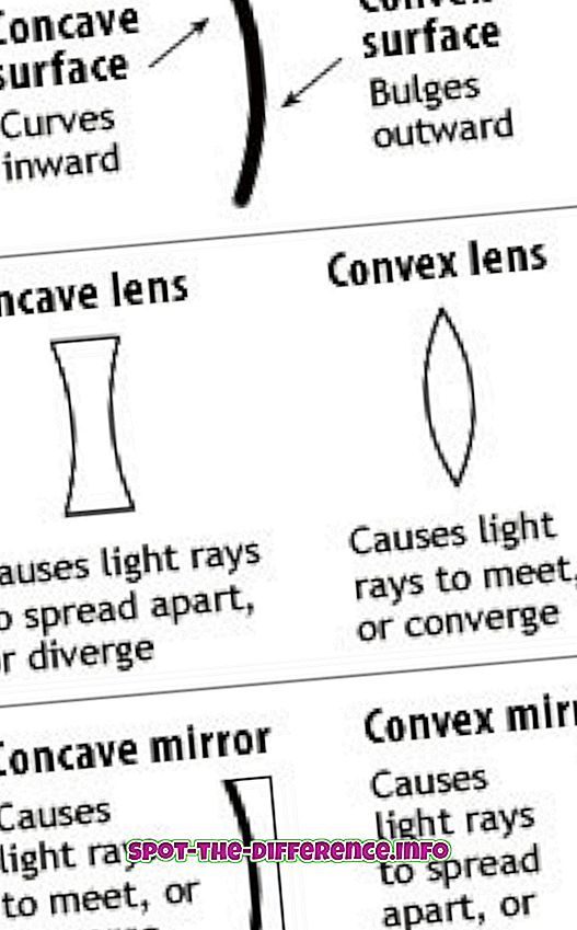Forskjellen mellom konkav og konveks