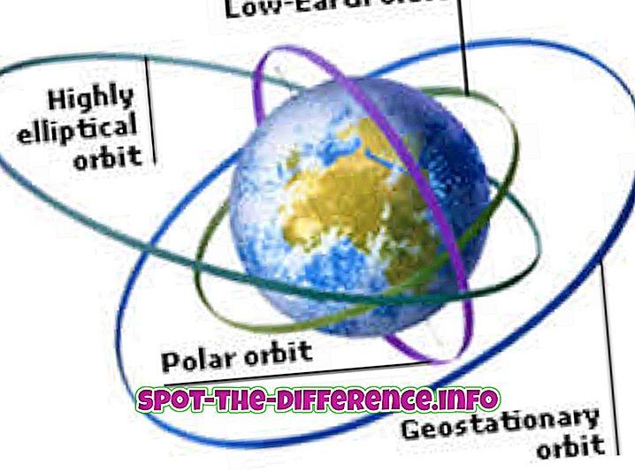Rozdíl mezi orbitální a orbitální