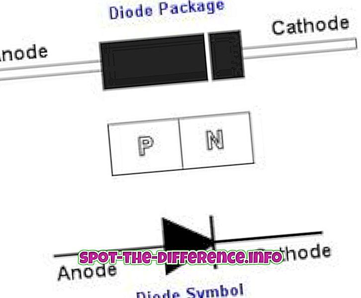 популярні порівняння: Різниця між діодом і транзистором