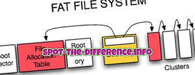 confronti popolari: Differenza tra NTFS e file system FAT