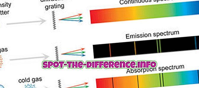Atšķirība starp līnijas spektru un joslas spektru