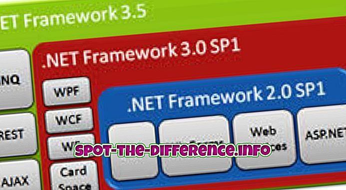 δημοφιλείς συγκρίσεις: Διαφορά μεταξύ .NET 3.5 και .NET 4.0
