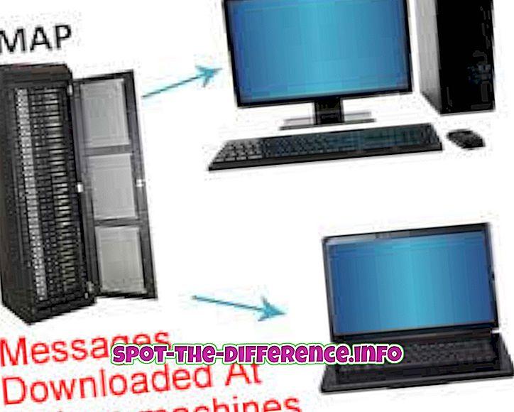 การเปรียบเทียบความนิยม: ความแตกต่างระหว่าง IMAP และ IMAP4 โปรโตคอล