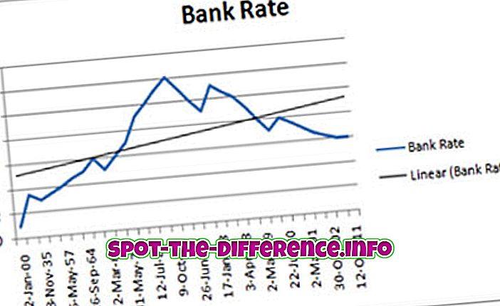 beliebte Vergleiche: Unterschied zwischen Bank Rate und Repo Rate