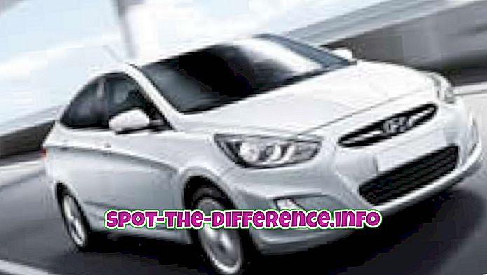 Forskel mellem Hyundai Verna Fluidic og Honda City