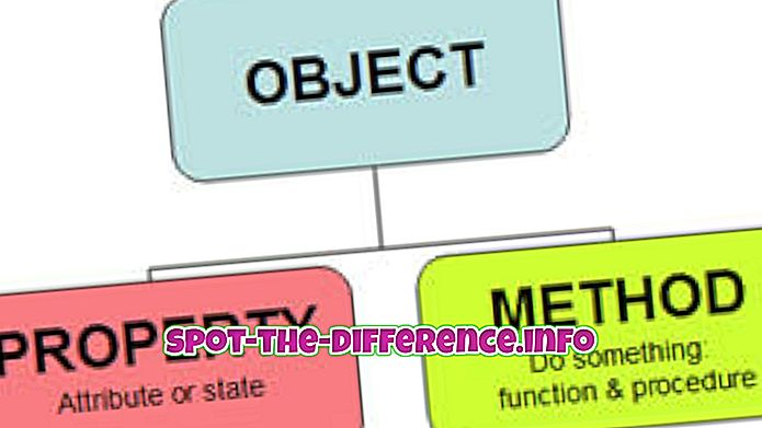 tautas salīdzinājumi: Starpība starp objektu un klasi