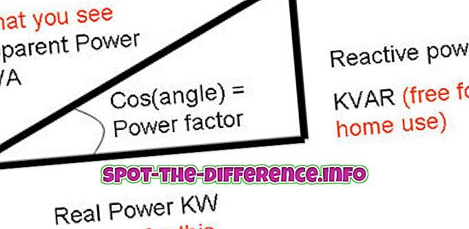 популарна поређења: Разлика између кВа и кВ