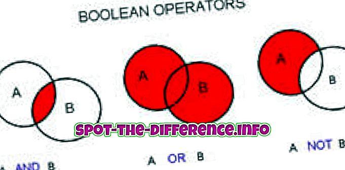 Rozdiel medzi Boolean a Bool
