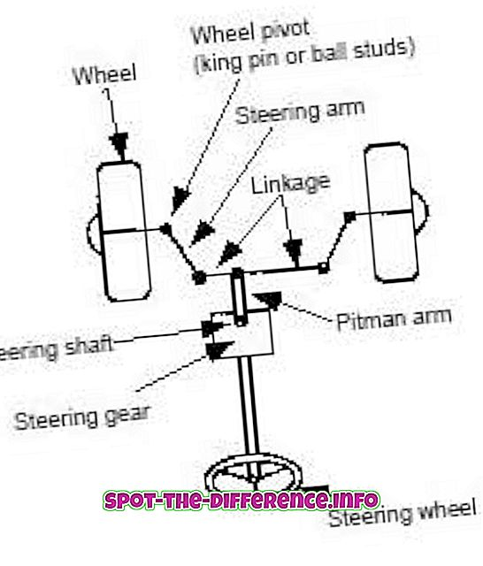 Perbedaan antara Power Steering dan Manual Steering
