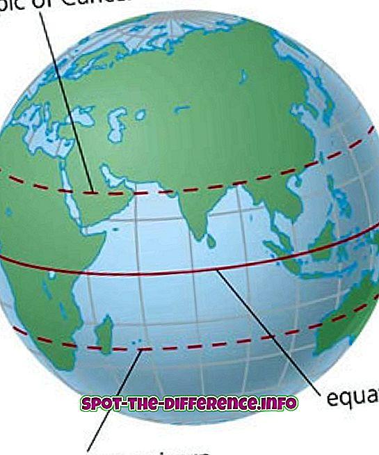 Atšķirība starp ekvatoru un poļiem