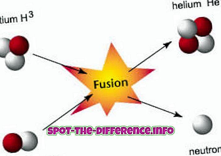 popularne usporedbe: Razlika između nuklearne fisije i nuklearne fuzije