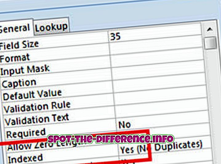 populære sammenligninger: Forskel mellem primærnøgle og unik nøgle i Oracle