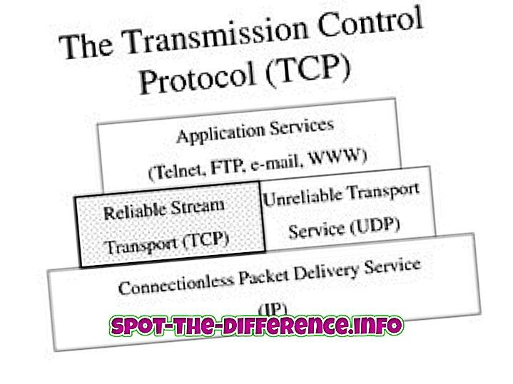 Perbedaan antara Protokol TCP dan IP