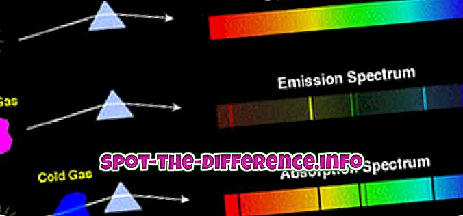 Line Emission Spectrum ja Band Emission Spectrum ero