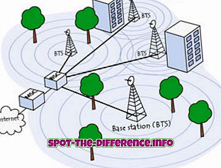 popularne usporedbe: Razlika između GSM-a i GPS-a