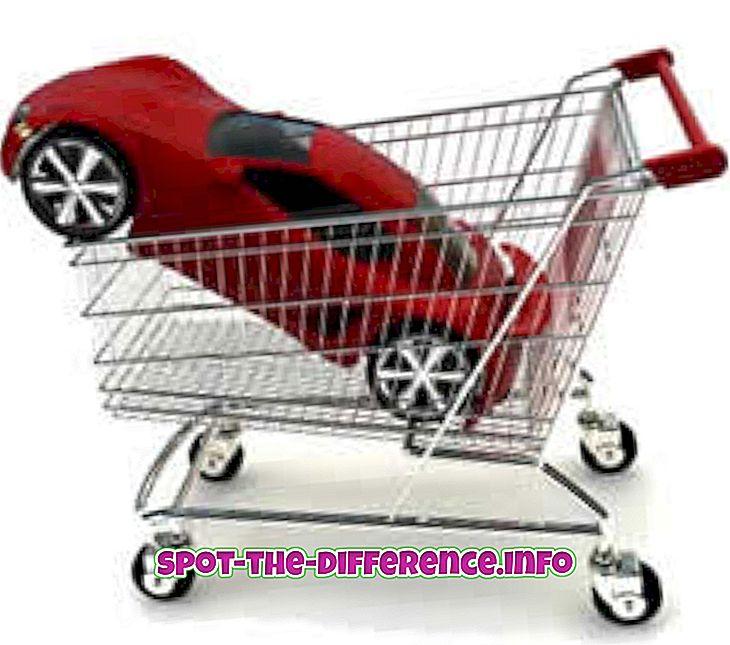 Forskjellen mellom kjøp og salg