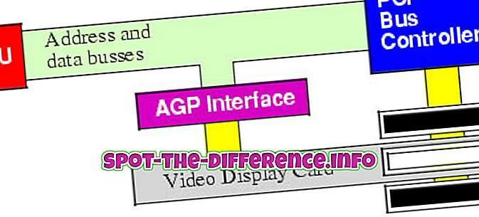 popularne usporedbe: Razlika između AGP sabirnice i PCI sabirnice