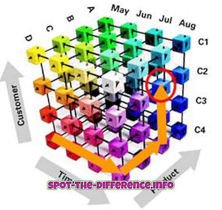 populære sammenligninger: Forskjell mellom OLAP og OLTP