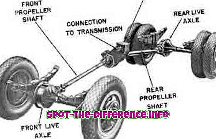 perbandingan populer: Perbedaan antara AWD dan 4WD