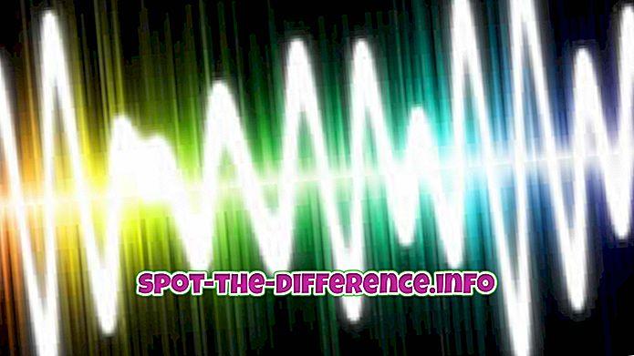 Diferença entre ondas sonoras e ondas de rádio