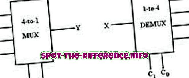 Erinevus demultiplekseri ja dekoodri vahel