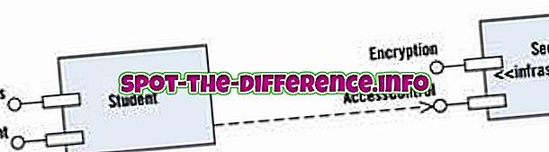 Unterschied zwischen UML 1.0 und UML 2.0