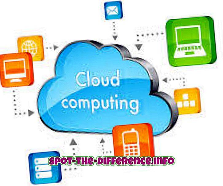 Rozdíl mezi cloud computingem a Vmware