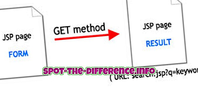 대중적 비교: Get Method와 Post Method의 차이점