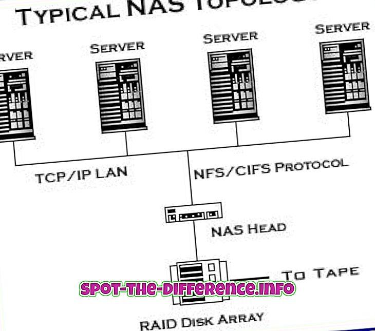 populære sammenligninger: Forskjellen mellom NAS og SAN