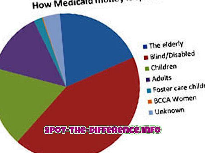 Diferencia entre Medicaid y Medicare