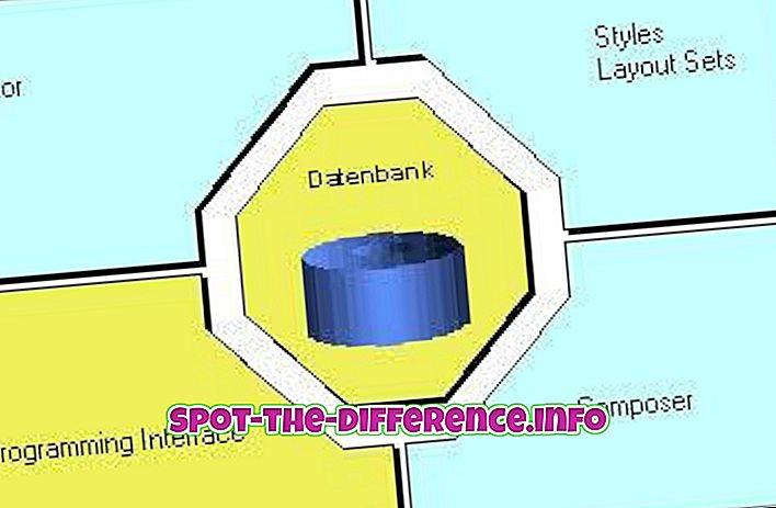 popularne usporedbe: Razlika između SAP skripti i SmartForms