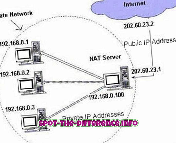 comparações populares: Diferença entre IP público e endereço IP privado