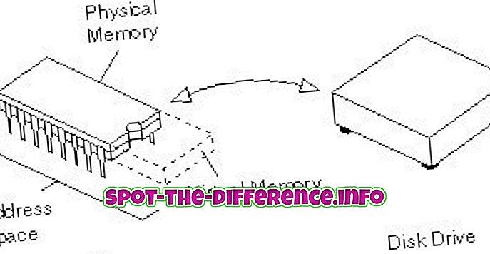 Razlika između virtualne memorije i zamjene memorije