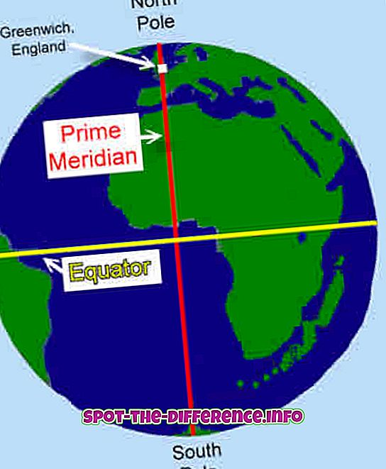 Разлика између Екуатор и Приме Меридиан